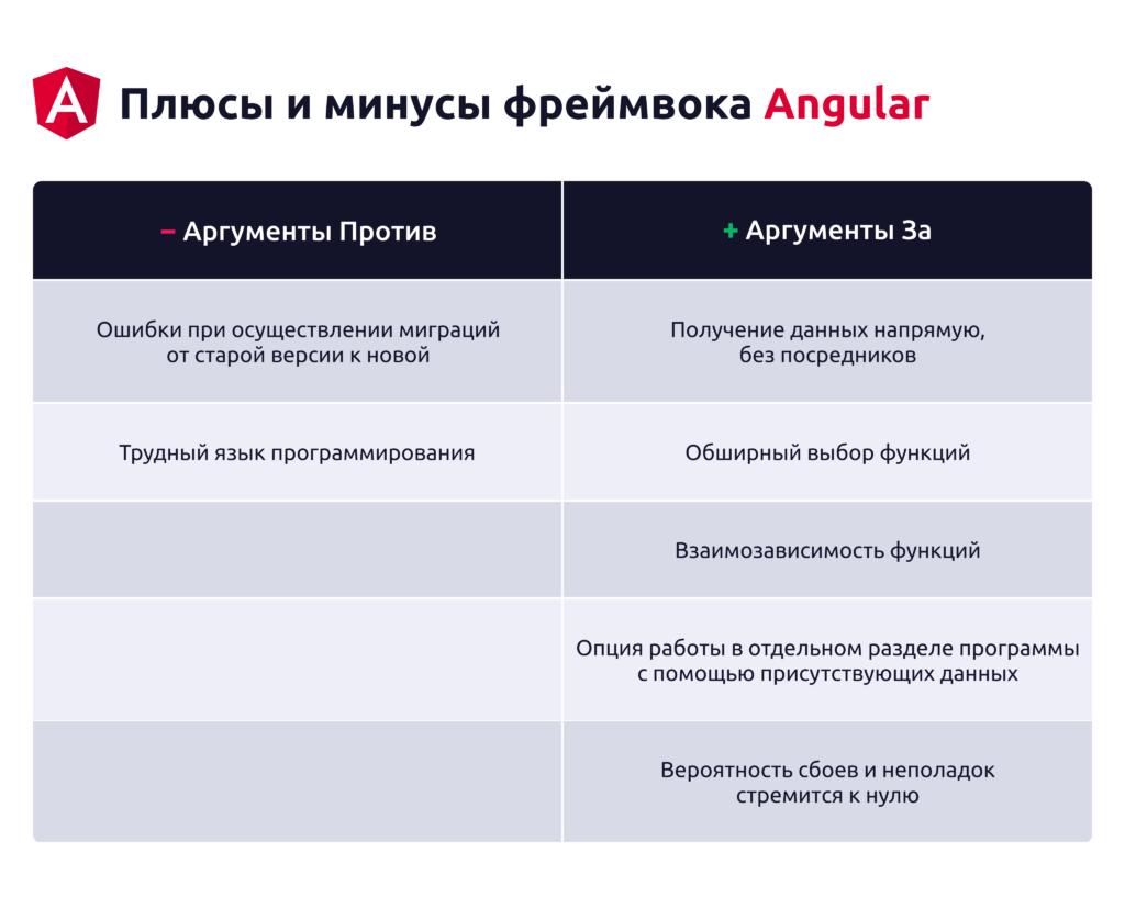 Плюсы и минусы фреймворка Angular