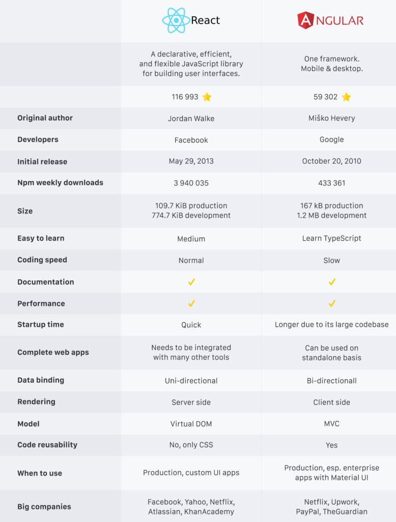 React и Angular сравнение