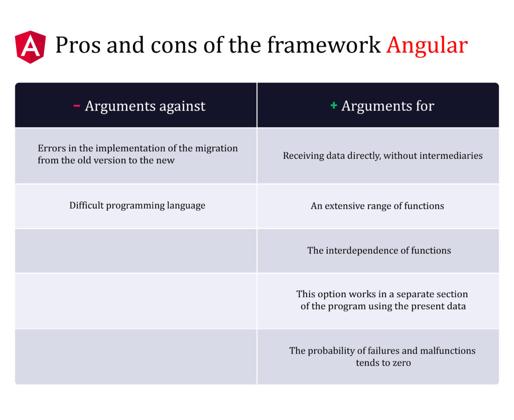 Pros and cons of the framework Angular