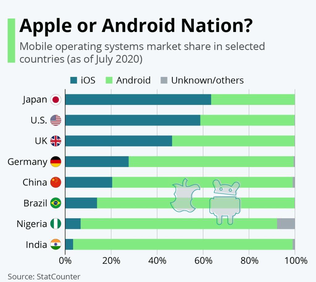 процентное соотношение ОС для смартфонов